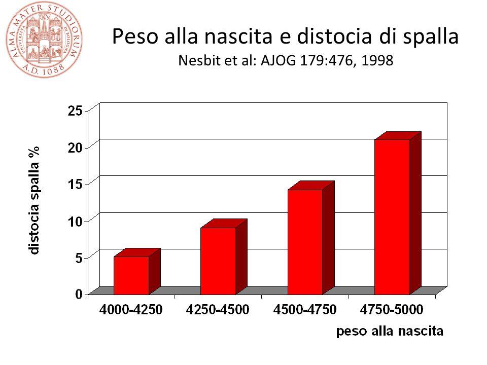 Peso alla nascita e distocia di spalla Nesbit et al: AJOG 179:476, 1998