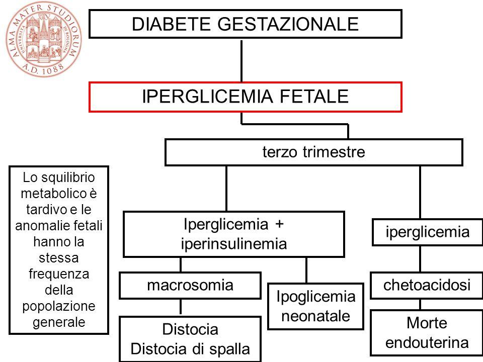 DIABETE GESTAZIONALE IPERGLICEMIA FETALE terzo trimestre Iperglicemia + iperinsulinemia macrosomia Distocia Distocia di spalla Ipoglicemia neonatale i