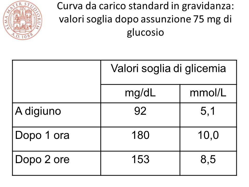 Curva da carico standard in gravidanza: valori soglia dopo assunzione 75 mg di glucosio Valori soglia di glicemia mg/dLmmol/L A digiuno925,1 Dopo 1 or