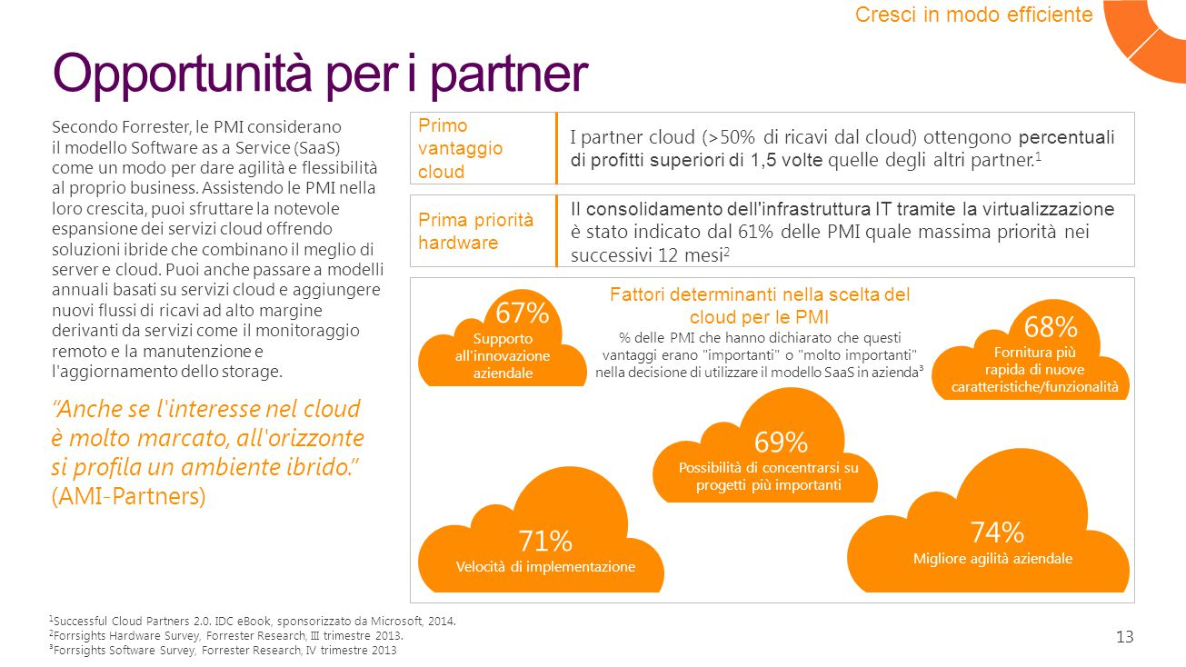 13 Opportunità per i partner Cresci in modo efficiente Primo vantaggio cloud I partner cloud (>50% di ricavi dal cloud) ottengono percentuali di profitti superiori di 1,5 volte quelle degli altri partner.