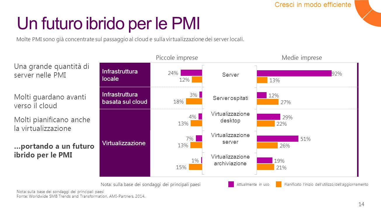 14 Un futuro ibrido per le PMI Cresci in modo efficiente Nota: sulla base dei sondaggi dei principali paesi Fonte: Worldwide SMB Trends and Transformation, AMI-Partners, 2014.