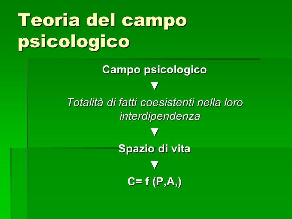Campo psicologico ▼ Totalità di fatti coesistenti nella loro interdipendenza ▼ Spazio di vita ▼ C= f (P,A,)
