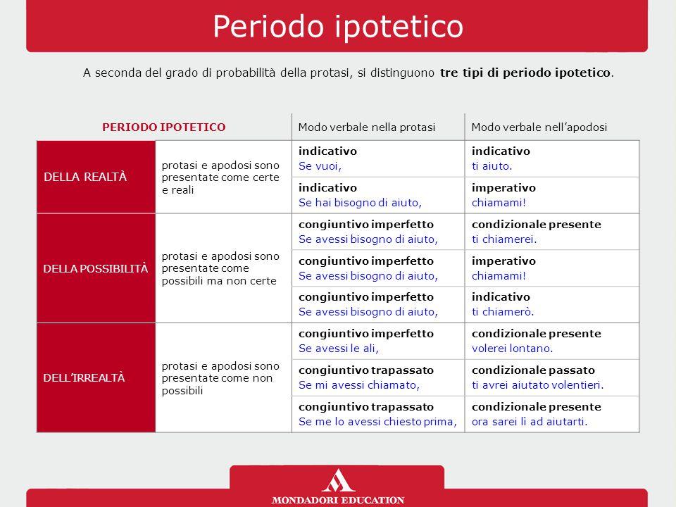 Periodo ipotetico A seconda del grado di probabilità della protasi, si distinguono tre tipi di periodo ipotetico. PERIODO IPOTETICOModo verbale nella