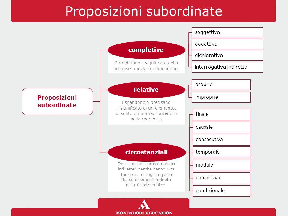 Proposizioni subordinate Completano il significato della proposizione da cui dipendono. Espandono o precisano il significato di un elemento, di solito