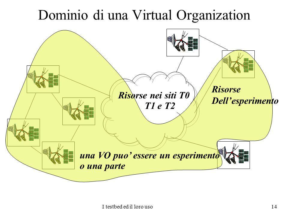 I testbed ed il loro uso 14 Dominio di una Virtual Organization una VO puo' essere un esperimento o una parte Risorse nei siti T0 T1 e T2 Risorse Dell
