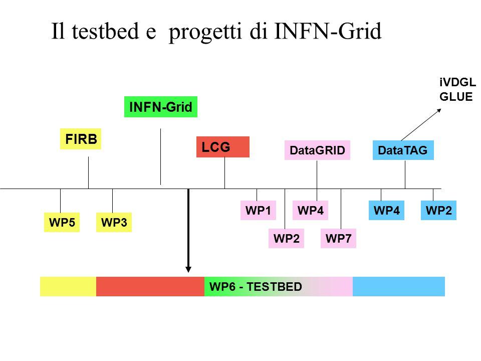 Il testbed e progetti di INFN-Grid DataGRIDDataTAG WP1 WP2 WP4 WP2 WP6 - TESTBED WP7 iVDGL GLUE FIRB WP3WP5 LCG INFN-Grid