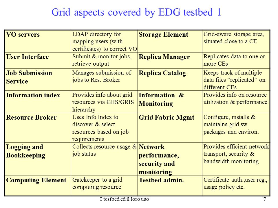 I testbed ed il loro uso 7 Grid aspects covered by EDG testbed 1 VO servers LDAP directory for mapping users (with certificates) to correct VO Storage