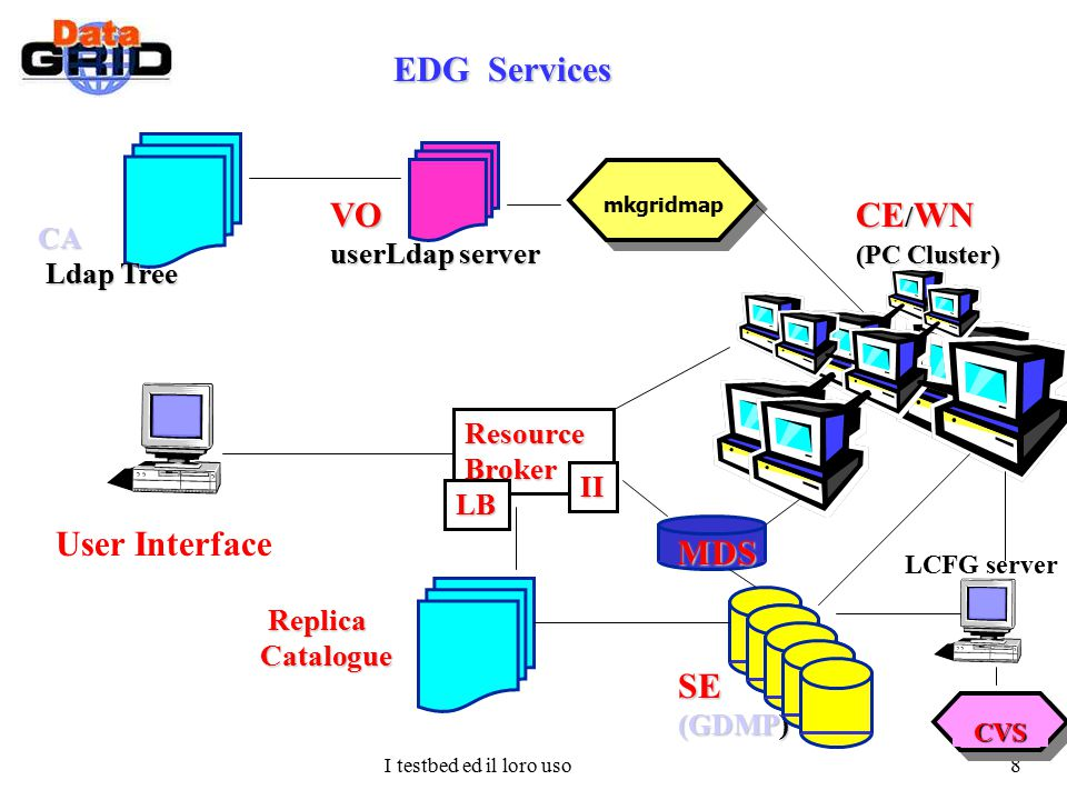 I testbed ed il loro uso 8 EDG Services EDG Services SE (GDMP) CE / WN (PC Cluster) Replica ReplicaCatalogue LCFG server VO VO userLdap server userLda