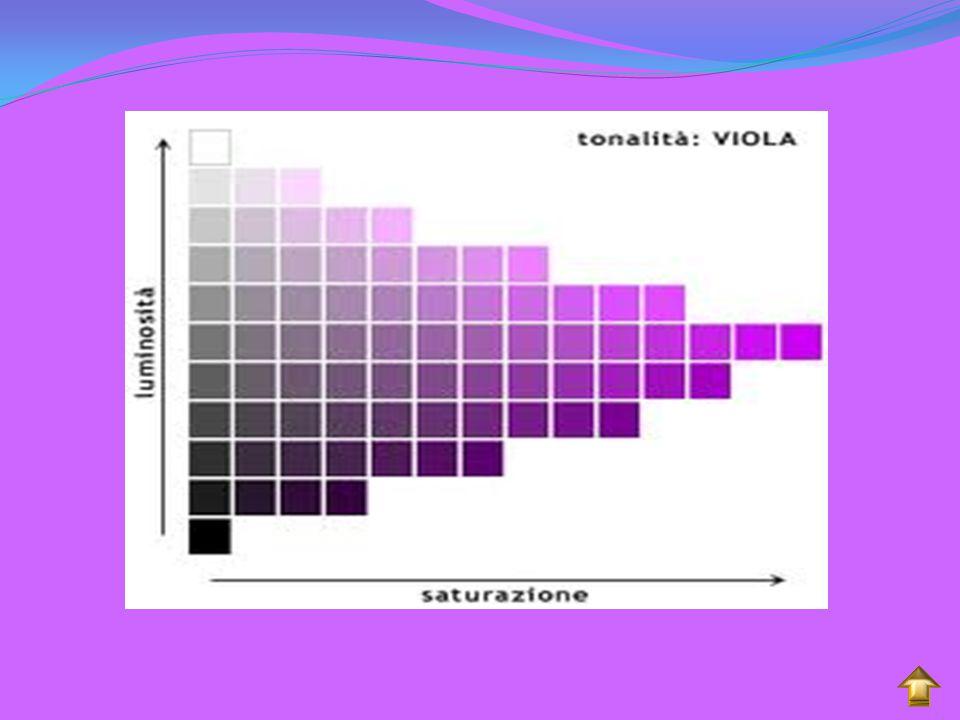 Le componenti del colore: tonalità, luminosità e saturazione.