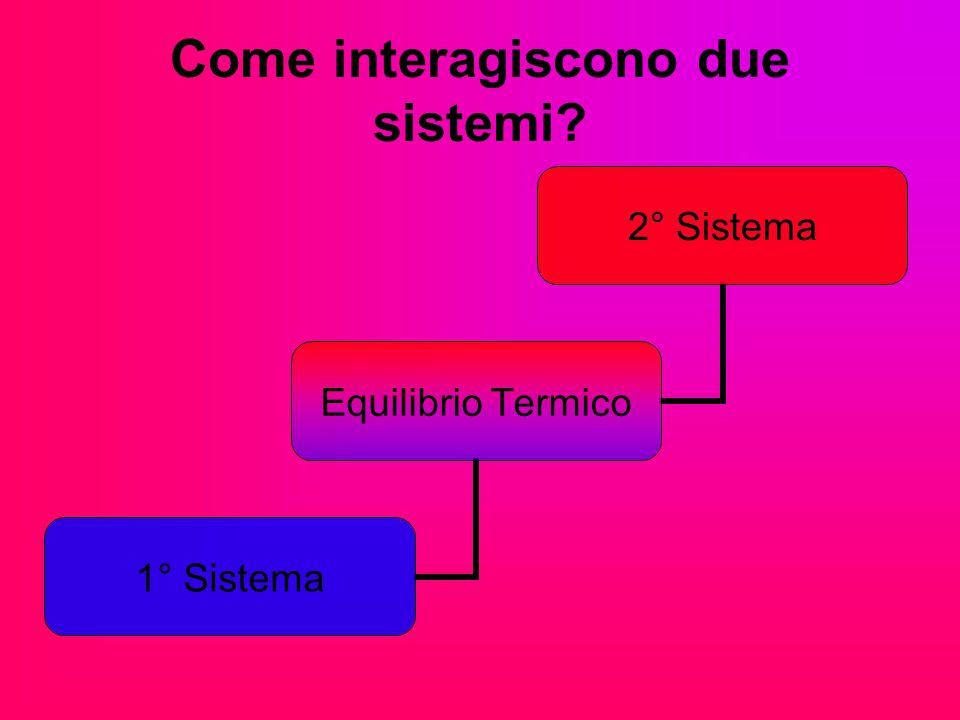 Come interagiscono due sistemi? 2° Sistema Equilibrio Termico 1° Sistema