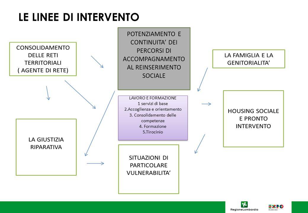 LE LINEE DI INTERVENTO LAVORO E FORMAZIONE 1 servizi di base 2.Accoglienza e orientamento 3. Consolidamento delle competenze 4. Formazione 5.Tirocinio