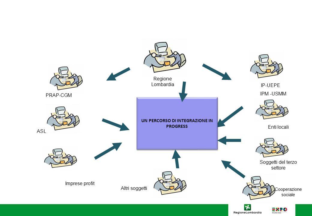 PRAP-CGM ASL Soggetti del terzo settore UN PERCORSO DI INTEGRAZIONE IN PROGRESS Regione Lombardia Enti locali IP-UEPE IPM -USMM Cooperazione sociale I
