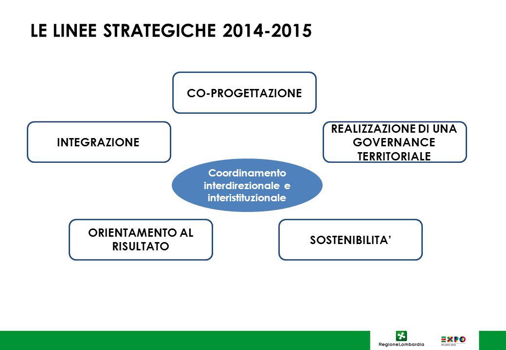 LE LINEE STRATEGICHE 2014-2015 Coordinamento interdirezionale e interistituzionale CO-PROGETTAZIONE INTEGRAZIONE ORIENTAMENTO AL RISULTATO SOSTENIBILITA' REALIZZAZIONE DI UNA GOVERNANCE TERRITORIALE