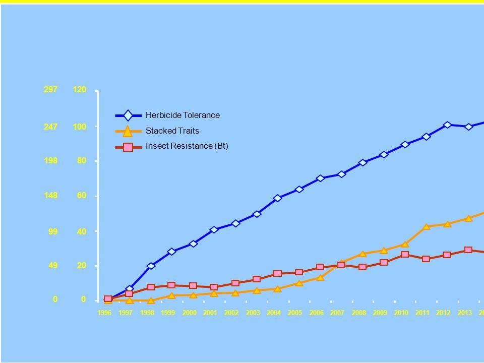SOLO DUE CARATTERI SONO STATI MODIFICATI CON SUCCESSO PRODUTTIVO IN SOLO QUATTRO SPECIE VEGETALI ( soia,mais,cotone, colza) : Le piante geneticamente modificate in commercio sono state «costruite» nel 1985 e immesse sul mercato nel 1996.
