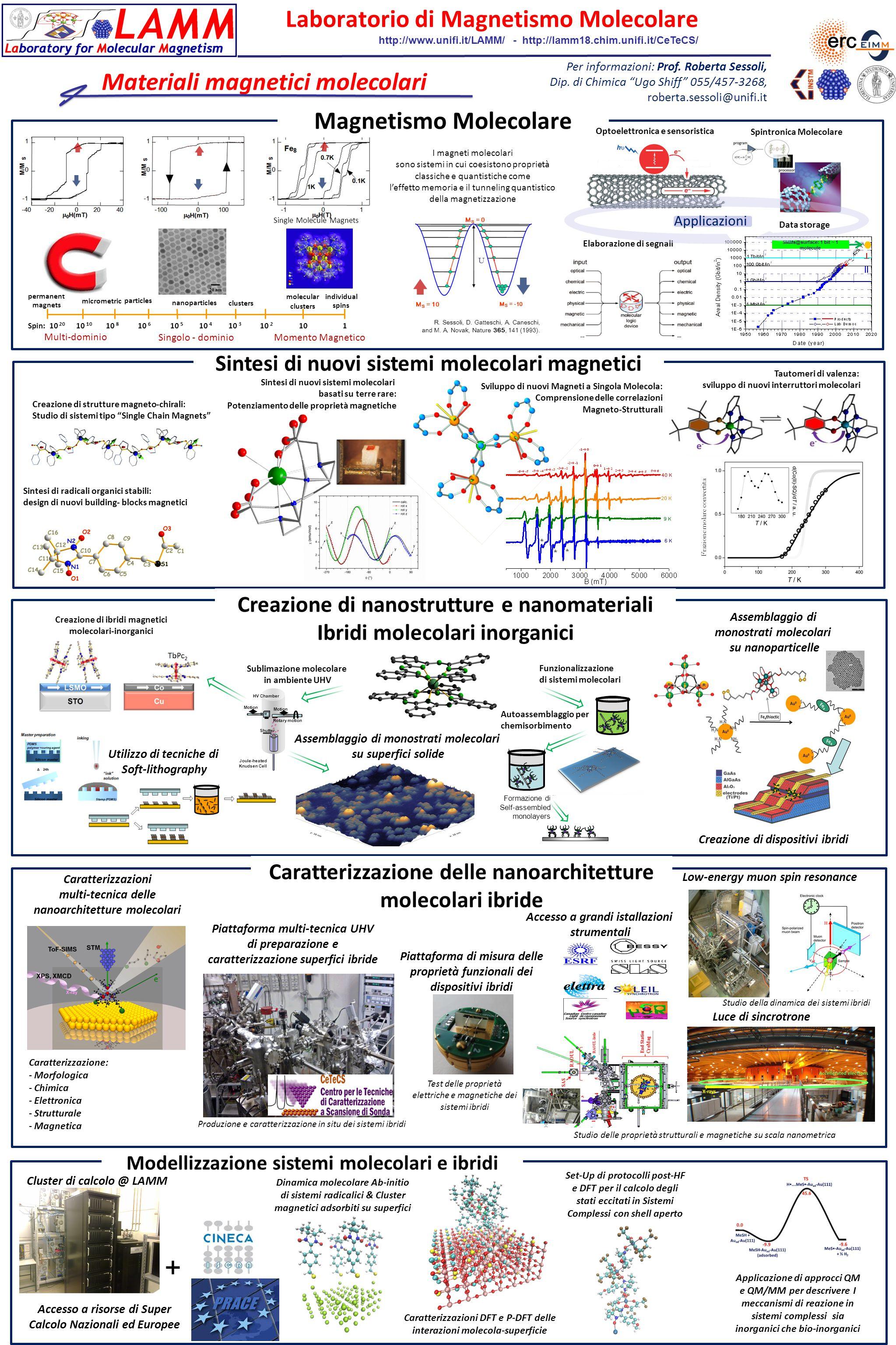 Assemblaggio di monostrati molecolari su superfici solide Frazione molare convertita Sintesi di nuovi sistemi molecolari magnetici Magnetismo Molecolare Modellizzazione sistemi molecolari e ibridi R.