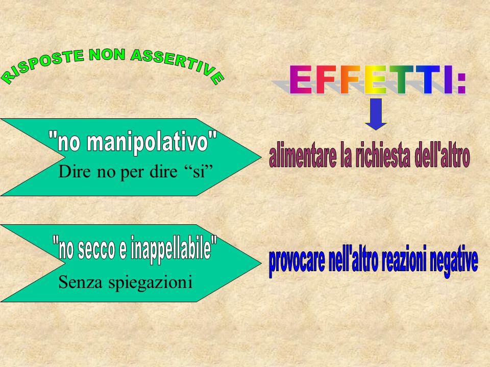  SAPER DIRE NO Alternativa valida all'accettazione passiva o all'aggressione  Espressione di gratitudine  Informazione onesta