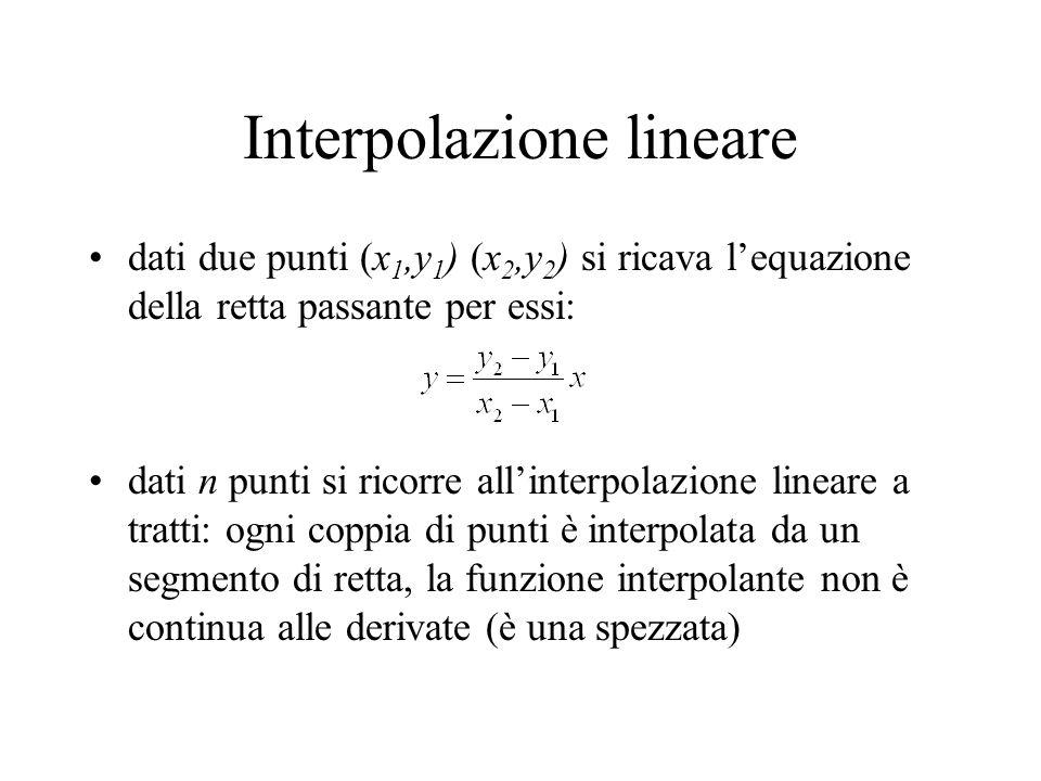 Interpolazione lineare dati due punti (x 1,y 1 ) (x 2,y 2 ) si ricava l'equazione della retta passante per essi: dati n punti si ricorre all'interpolazione lineare a tratti: ogni coppia di punti è interpolata da un segmento di retta, la funzione interpolante non è continua alle derivate (è una spezzata)