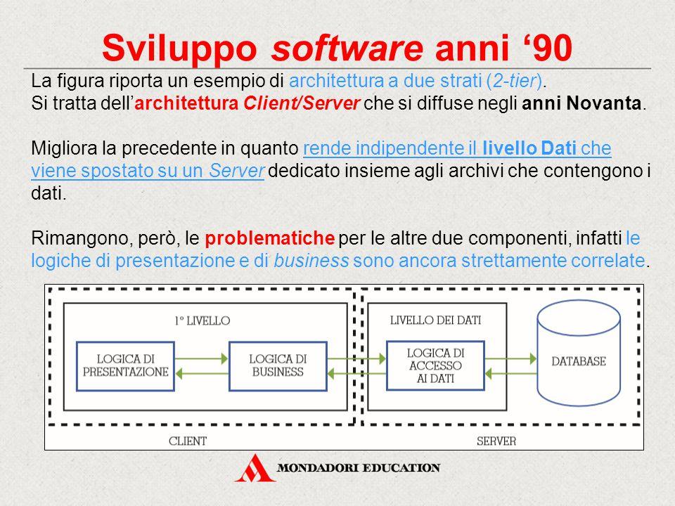 Sviluppo software anni '90 La figura riporta un esempio di architettura a due strati (2-tier). Si tratta dell'architettura Client/Server che si diffus