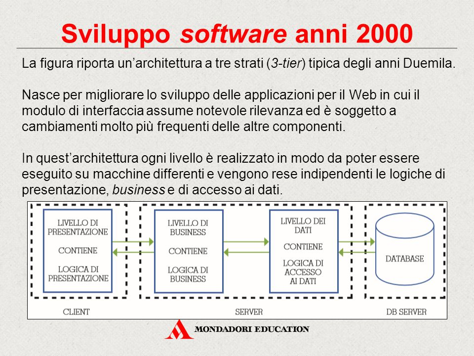Sviluppo software anni 2000 La figura riporta un'architettura a tre strati (3-tier) tipica degli anni Duemila. Nasce per migliorare lo sviluppo delle