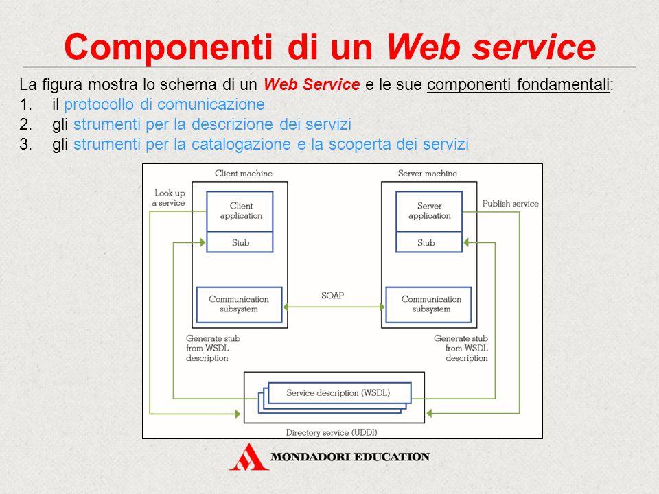Componenti di un Web service La figura mostra lo schema di un Web Service e le sue componenti fondamentali: 1.il protocollo di comunicazione 2.gli str