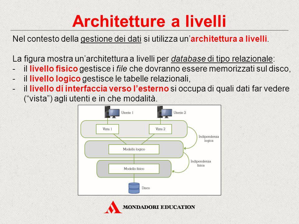Architetture a livelli Nel contesto della gestione dei dati si utilizza un'architettura a livelli. La figura mostra un'architettura a livelli per data