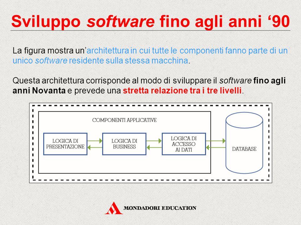 Sviluppo software fino agli anni '90 La figura mostra un'architettura in cui tutte le componenti fanno parte di un unico software residente sulla stes
