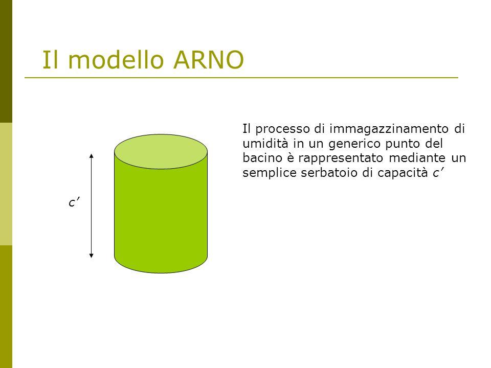 Il modello ARNO Il processo di immagazzinamento di umidità in un generico punto del bacino è rappresentato mediante un semplice serbatoio di capacità c' c'