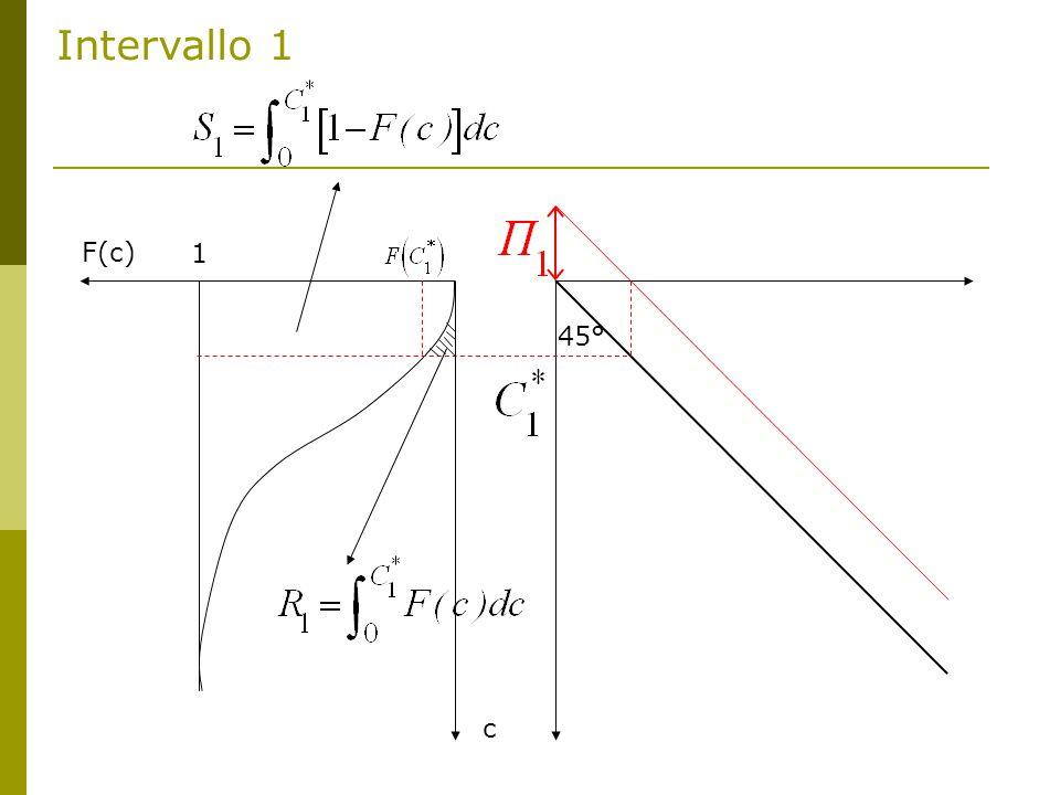 F(c) c 45° 1