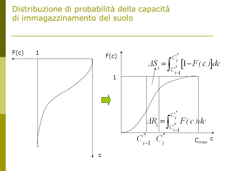Distribuzione di probabilità della capacità di immagazzinamento del suolo F(c) c 1 1 c C max