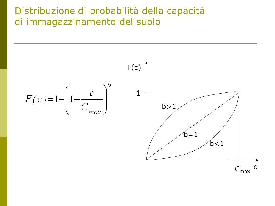 Distribuzione di probabilità della capacità di immagazzinamento del suolo F(c) 1 c C max b<1 b=1 b>1