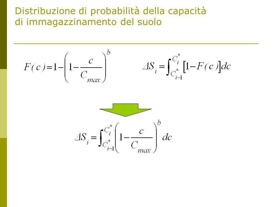 Distribuzione di probabilità della capacità di immagazzinamento del suolo