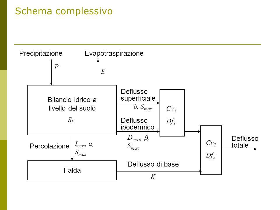 Schema complessivo EvapotraspirazionePrecipitazione P E Bilancio idrico a livello del suolo Falda SiSi Percolazione I max, α, S max Deflusso superficiale Deflusso ipodermico b, S max D max, , S max Cv 1 Df 1 Cv 2 Df 2 Deflusso totale Deflusso di base K