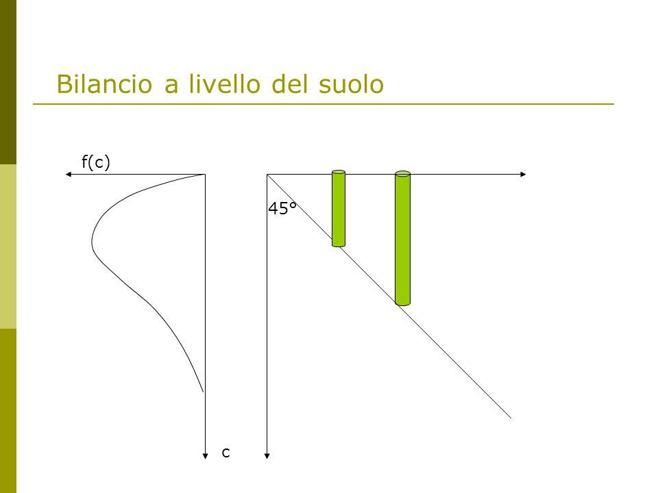 Bilancio a livello del suolo f(c) c 45°