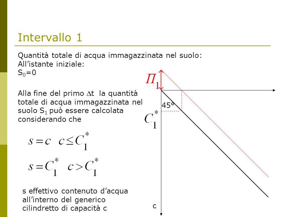 Intervallo 1 Quantità totale di acqua immagazzinata nel suolo: All'istante iniziale: S 0 =0 c 45° s effettivo contenuto d'acqua all'interno del generico cilindretto di capacità c Alla fine del primo t la quantità totale di acqua immagazzinata nel suolo S 1 può essere calcolata considerando che