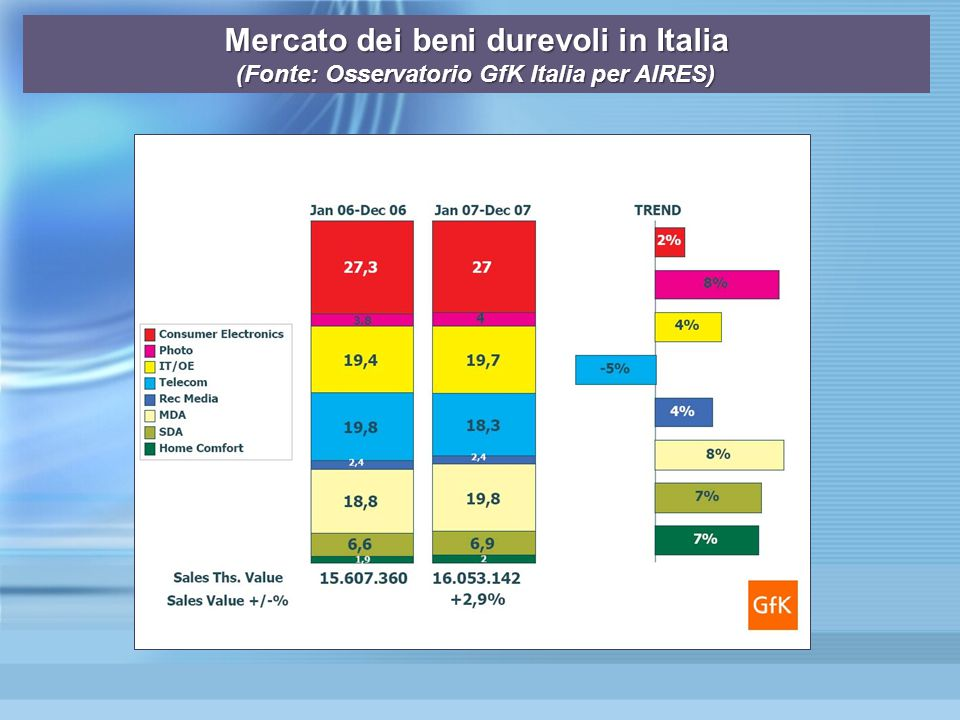Mercato dei beni durevoli in Italia (Fonte: Osservatorio GfK Italia per AIRES)