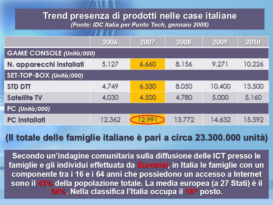 20062007200820092010 GAME CONSOLE (Unità/000) N.