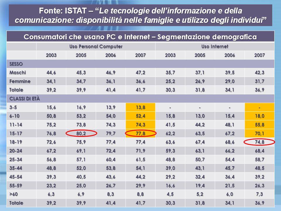 Consumatori che usano PC e Internet – Segmentazione demografica Uso Personal Computer Uso Internet 20032005200620072003200520062007 SESSO Maschi44,645,346,947,235,737,139,542,3 Femmine34,134,736,136,625,226,929,031,7 Totale39,239,941,441,730,331,834,136,9 CLASSI DI ETÀ 3-515,616,913,913,8---- 6-1050,853,254,052,415,813,015,418,0 11-1475,273,874,374,341,544,248,155,8 15-1776,880,279,777,862,263,567,270,1 18-1972,675,977,477,463,667,468,674,8 20-2467,269,172,471,959,363,166,268,4 25-3456,857,160,461,548,850,754,458,7 35-4448,852,053,854,139,043,145,748,5 45-5439,340,543,644,229,232,436,439,2 55-5923,225,026,729,916,619,421,526,3 >606,36,98,38,84,55,26,07,3 Totale39,239,941,441,730,331,834,136,9 Fonte: ISTAT – Le tecnologie dell'informazione e della comunicazione: disponibilità nelle famiglie e utilizzo degli individui