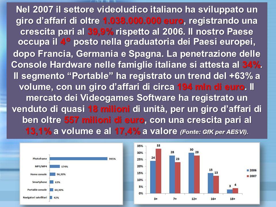 Nel 2007 il settore videoludico italiano ha sviluppato un giro d'affari di oltre 1.038.000.000 euro, registrando una crescita pari al 39,9% rispetto al 2006.