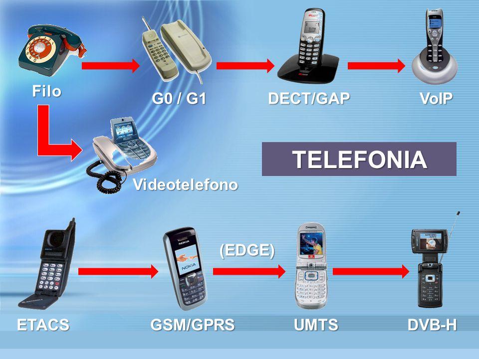 Filo G0 / G1 DECT/GAPVoIP ETACSGSM/GPRSUMTSDVB-H TELEFONIA (EDGE) Videotelefono