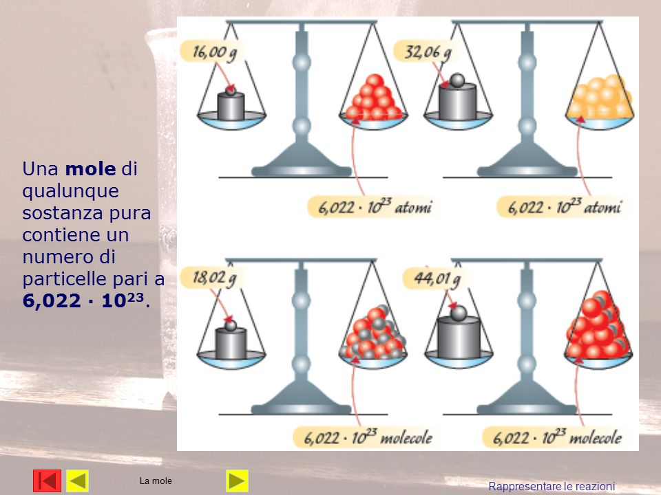 Una mole di qualunque sostanza pura contiene un numero di particelle pari a 6,022 · 10 23. Rappresentare le reazioni La mole