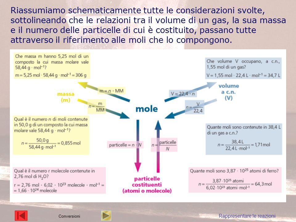 Riassumiamo schematicamente tutte le considerazioni svolte, sottolineando che le relazioni tra il volume di un gas, la sua massa e il numero delle par