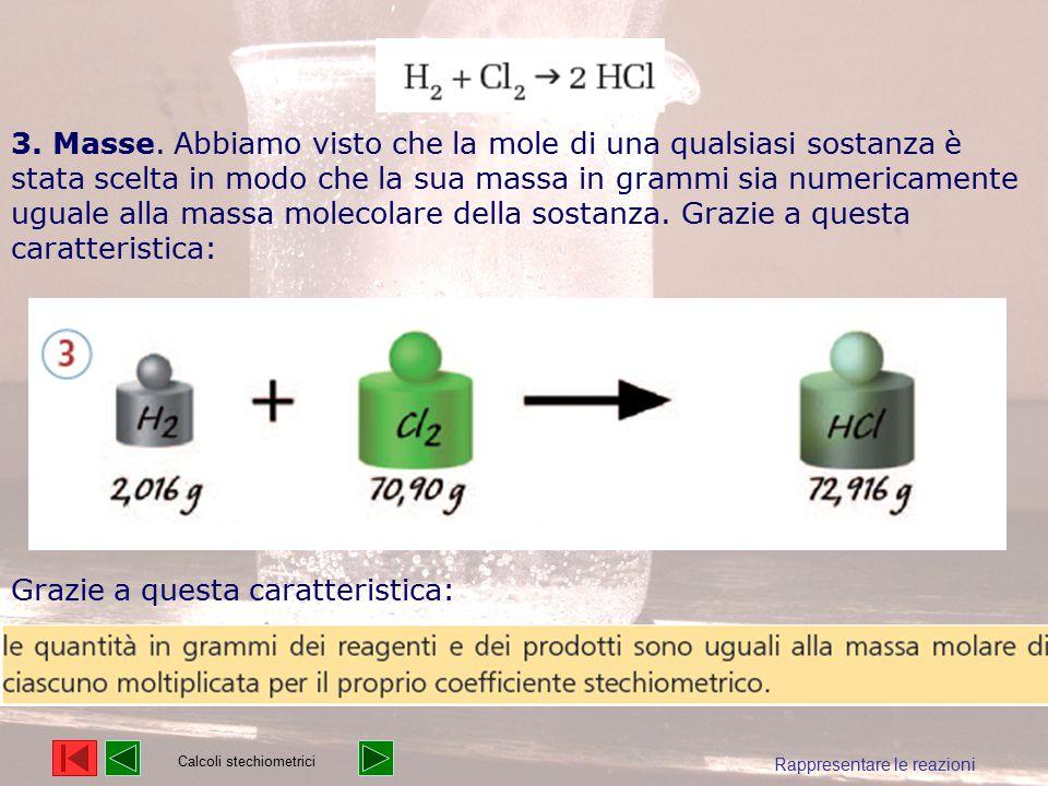 Rappresentare le reazioni 3. Masse. Abbiamo visto che la mole di una qualsiasi sostanza è stata scelta in modo che la sua massa in grammi sia numerica
