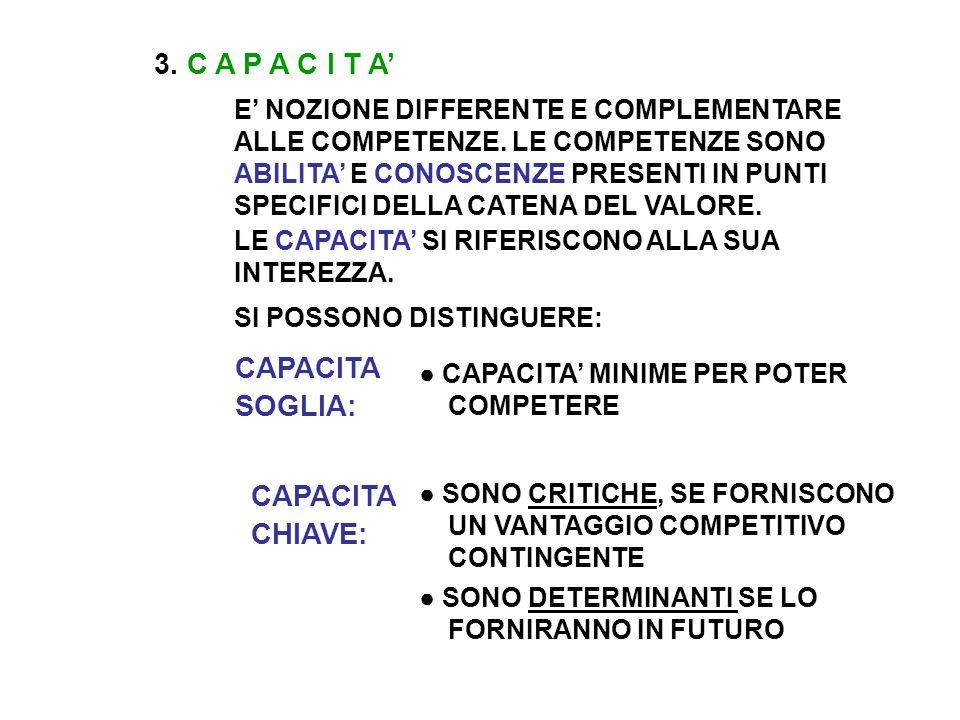 3. C A P A C I T A' E' NOZIONE DIFFERENTE E COMPLEMENTARE ALLE COMPETENZE.