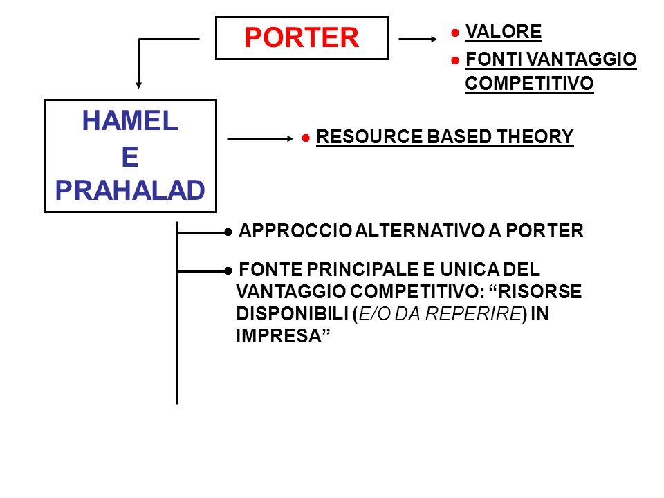 HAMEL E PRAHALAD ● RESOURCE BASED THEORY ● ROTTURA CON I MODELLI AMBIENTALI : ● PORTER (CONDOTTA-STRUTTURA- PERFORMANCE) ● SCUOLA HARVARDIANA LE CRITICHE MOSSE A PORTER SONO SOSTANZIALMENTE DOVUTE A: 1.