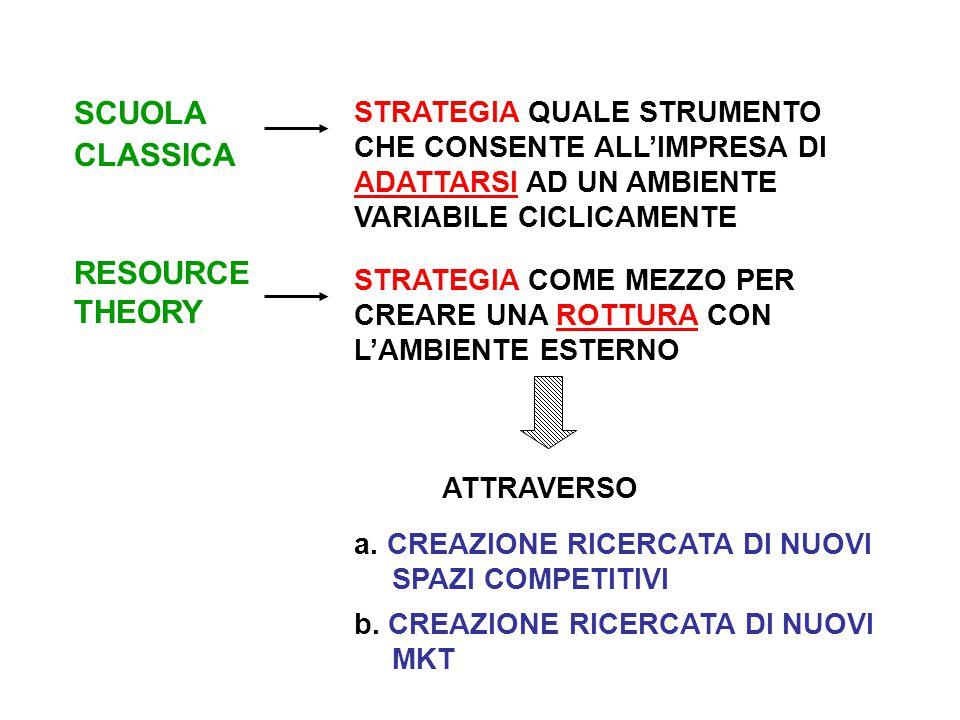 SCUOLA CLASSICA STRATEGIA QUALE STRUMENTO CHE CONSENTE ALL'IMPRESA DI ADATTARSI AD UN AMBIENTE VARIABILE CICLICAMENTE RESOURCE THEORY STRATEGIA COME MEZZO PER CREARE UNA ROTTURA CON L'AMBIENTE ESTERNO ATTRAVERSO a.