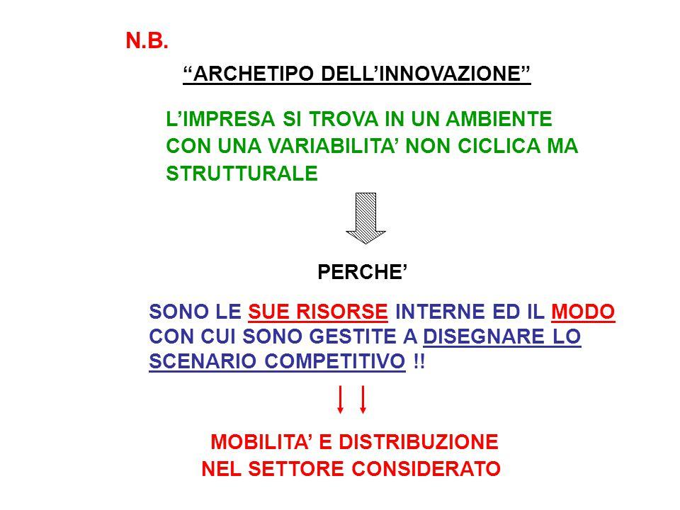 """N.B. """"ARCHETIPO DELL'INNOVAZIONE"""" L'IMPRESA SI TROVA IN UN AMBIENTE CON UNA VARIABILITA' NON CICLICA MA STRUTTURALE PERCHE' SONO LE SUE RISORSE INTERN"""