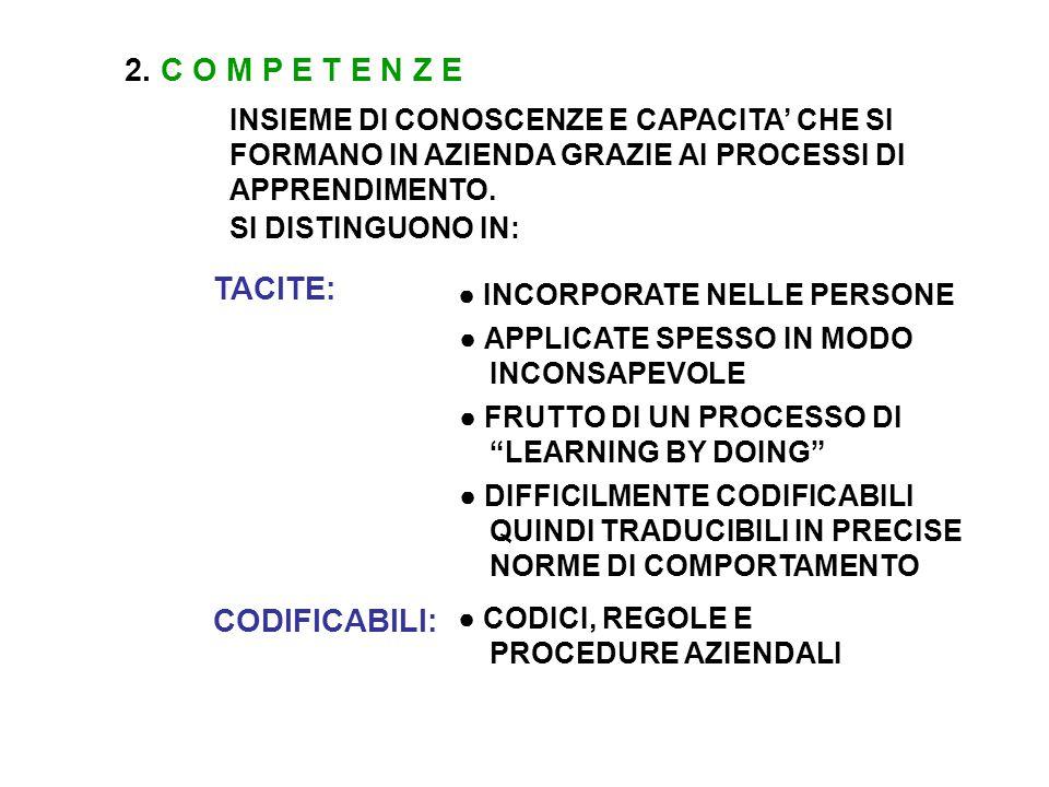TACITE: ● INCORPORATE NELLE PERSONE ● APPLICATE SPESSO IN MODO INCONSAPEVOLE ● FRUTTO DI UN PROCESSO DI LEARNING BY DOING ● DIFFICILMENTE CODIFICABILI QUINDI TRADUCIBILI IN PRECISE NORME DI COMPORTAMENTO CODIFICABILI: ● CODICI, REGOLE E PROCEDURE AZIENDALI 2.
