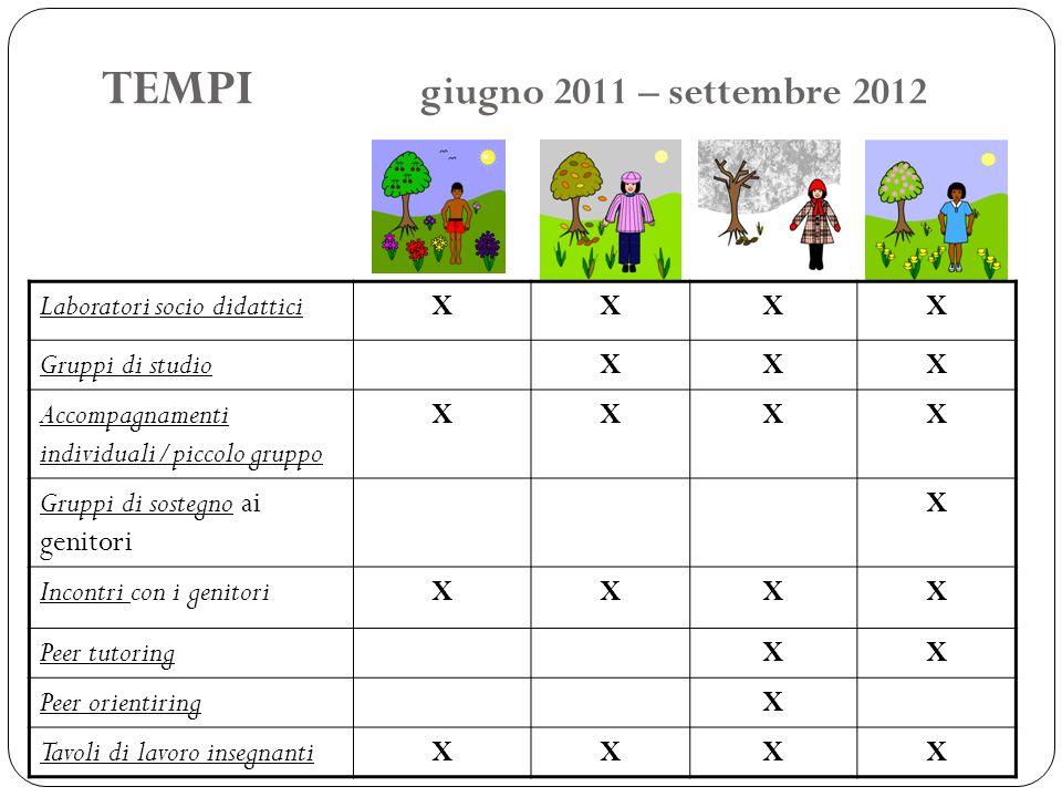 TEMPI giugno 2011 – settembre 2012 Laboratori socio didatticiXXXX Gruppi di studioXXX Accompagnamenti individuali/piccolo gruppo XXXX Gruppi di sosteg