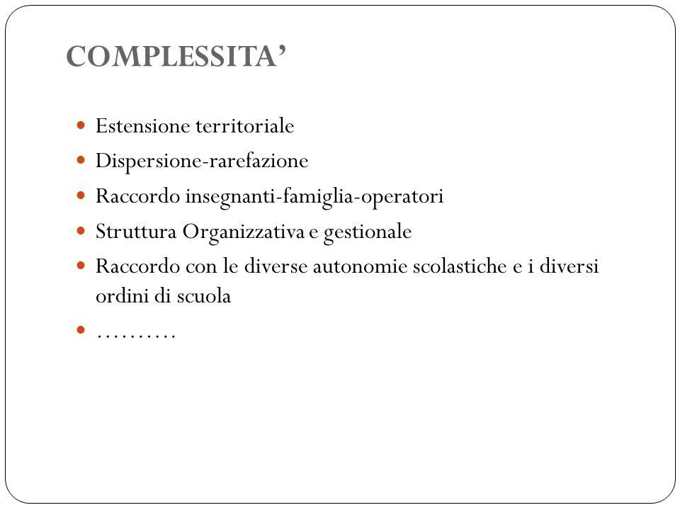 COMPLESSITA' Estensione territoriale Dispersione-rarefazione Raccordo insegnanti-famiglia-operatori Struttura Organizzativa e gestionale Raccordo con