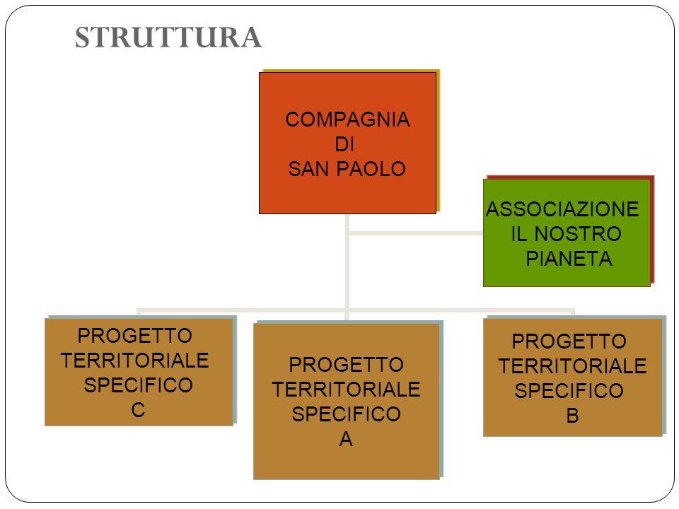 STRUTTURA COMPAGNIA DI SAN PAOLO PROGETTO TERRITORIALE SPECIFICO C PROGETTO TERRITORIALE SPECIFICO A PROGETTO TERRITORIALE SPECIFICO B ASSOCIAZIONE IL NOSTRO PIANETA